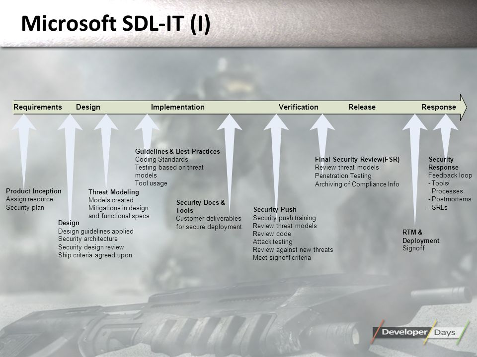 Microsoft SDL-IT (I) Product Inception Assign resource Security plan Design Design guidelines applied Security architecture Security design review Ship criteria agreed upon Guidelines&Best Practices Coding Standards Testing based on threat models Tool usage Security Push Security push training Review threat models Review code Attack testing Review against new threats Meet signoff criteria Final Security Review(FSR) Review threat models Penetration Testing Archiving of Compliance Info Security Response Feedback loop -Tools/ Processes -Postmortems -SRLs RTM& Deployment Signoff DesignResponse Threat Modeling Models created Mitigations in design and functional specs Security Docs& Tools Customer deliverables for secure deployment RequirementsImplementationVerificationRelease