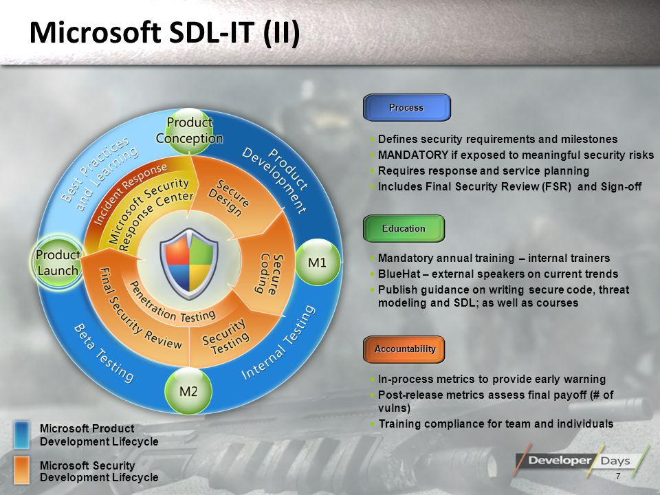 Microsoft SDL-IT (II) 7 Process Education Accountability Defines security requirements and milestones MANDATORY if exposed to meaningful security risks Requires response and service planning Includes Final Security Review (FSR) and Sign-off Mandatory annual training – internal trainers BlueHat – external speakers on current trends Publish guidance on writing secure code, threat modeling and SDL; as well as courses In-process metrics to provide early warning Post-release metrics assess final payoff (# of vulns) Training compliance for team and individuals Microsoft Product Development Lifecycle Microsoft Security Development Lifecycle
