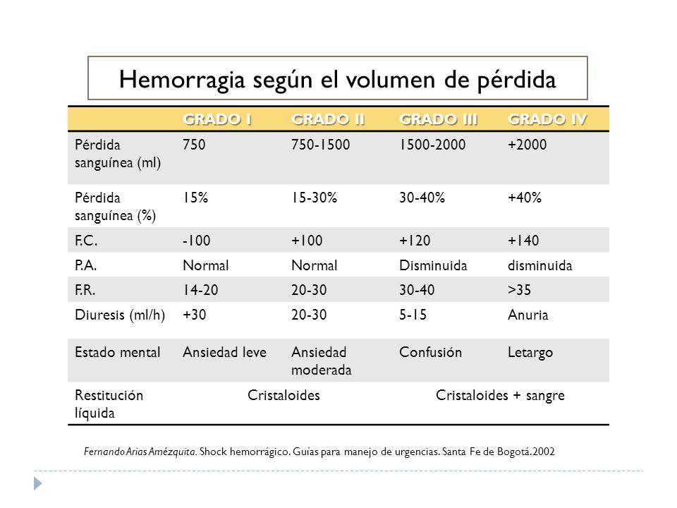 GRADO I GRADO II GRADO III GRADO IV Pérdida sanguínea (ml) 750750-15001500-2000+2000 Pérdida sanguínea (%) 15%15-30%30-40%+40% F.C.-100+100+120+140 P.A.Normal Disminuidadisminuida F.R.14-2020-3030-40>35 Diuresis (ml/h)+3020-305-15Anuria Estado mentalAnsiedad leveAnsiedad moderada ConfusiónLetargo Restitución líquida CristaloidesCristaloides + sangre Hemorragia según el volumen de pérdida Fernando Arias Amézquita.