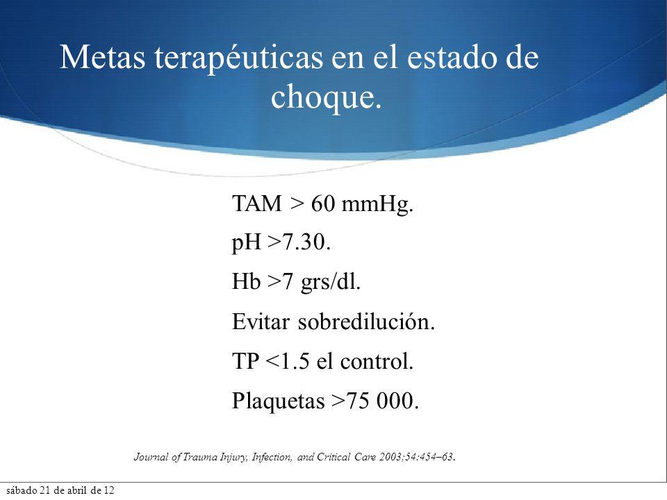 Metas terapéuticas en el estado de choque.TAM > 60 mmHg.