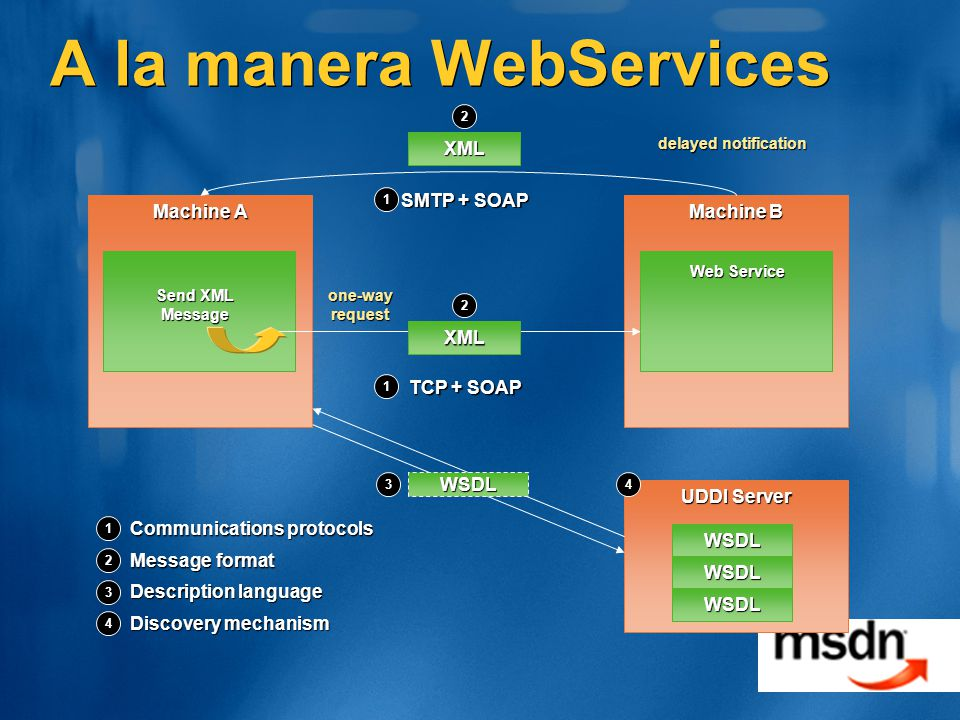 UDDI Server A la manera WebServices Machine A TCP + SOAP Machine B Send XML Message XML 1 2 Communications protocols Message format Description language 3 Discovery mechanism 4 2 1 43 Web Service WSDL WSDL WSDL WSDL one-way request XML delayed notification 2 SMTP + SOAP 1
