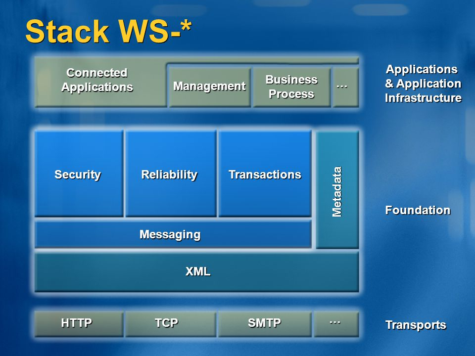 Stack WS-* Foundation Applications & Application Infrastructure Transports Connected Applications Management Business Process … SecurityReliabilityTra
