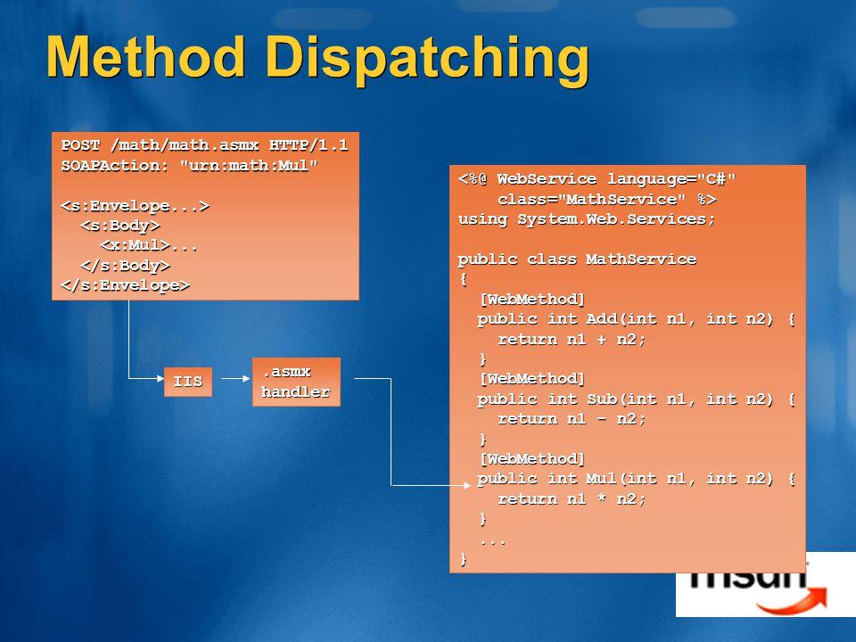 Method Dispatching POST /math/math.asmx HTTP/1.1 SOAPAction: urn:math:Mul <s:Envelope...>......
