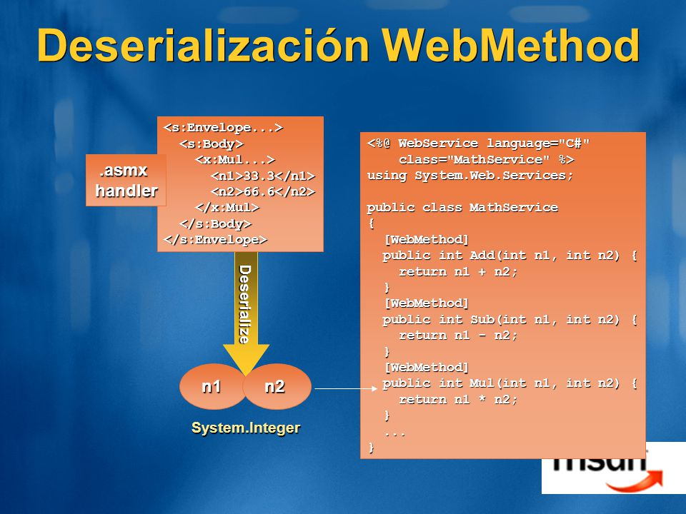 Deserialización WebMethod Deserialize <s:Envelope...> 33.3 33.3 66.6 66.6 </s:Envelope> n1n2 System.Integer <%@ WebService language= C# class= MathService %> class= MathService %> using System.Web.Services; public class MathService { [WebMethod] [WebMethod] public int Add(int n1, int n2) { public int Add(int n1, int n2) { return n1 + n2; return n1 + n2; } [WebMethod] [WebMethod] public int Sub(int n1, int n2) { public int Sub(int n1, int n2) { return n1 - n2; return n1 - n2; } [WebMethod] [WebMethod] public int Mul(int n1, int n2) { public int Mul(int n1, int n2) { return n1 * n2; return n1 * n2; }......}.asmxhandler