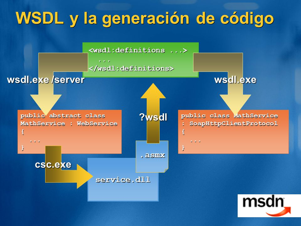 WSDL y la generación de código......</wsdl:definitions> public abstract class MathService : WebService {......} service.dll wsdl.exe /server public class MathService : SoapHttpClientProtocol {......} wsdl.exe csc.exe.