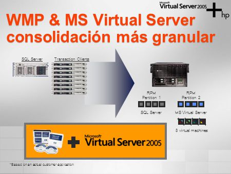 WMP & MS Virtual Server consolidación más granular SQL ServerTransaction Clients RPM Partition 1 RPM Partition 2 SQL ServerMS Virtual Server 8 virtual