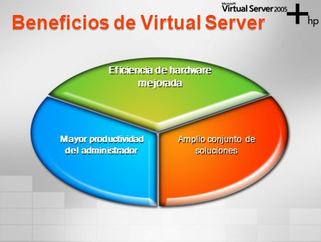 Beneficios de Virtual Server Eficiencia de hardware mejorada Amplio conjunto de soluciones Mayor productividad del administrador