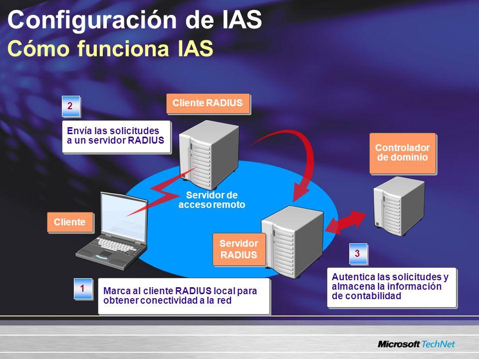 Configuración de IAS Cómo funciona IAS Servidor RADIUS Cliente RADIUS Cliente Marca al cliente RADIUS local para obtener conectividad a la red 1 1 Envía las solicitudes a un servidor RADIUS 2 2 Autentica las solicitudes y almacena la información de contabilidad 3 3 Controlador de dominio Servidor de acceso remoto