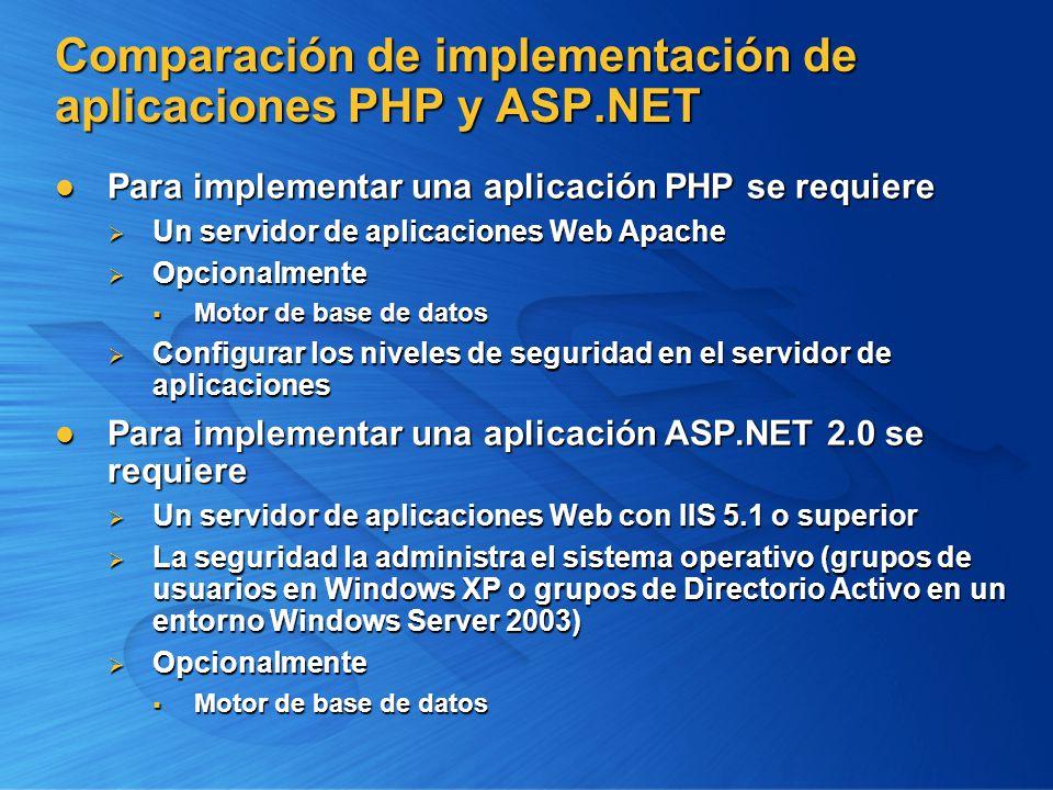 Comparación de implementación de aplicaciones PHP y ASP.NET Para implementar una aplicación PHP se requiere Para implementar una aplicación PHP se req