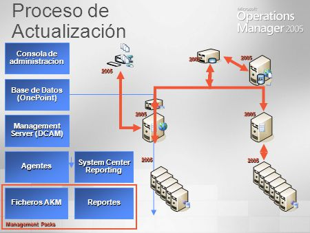 Proceso de Actualización Consola de administracion Base de Datos (OnePoint) Management Server (DCAM) Agentes System Center Reporting Ficheros AKM Reportes Management Packs 2005 2005 2005 2005 2005 2005 2005