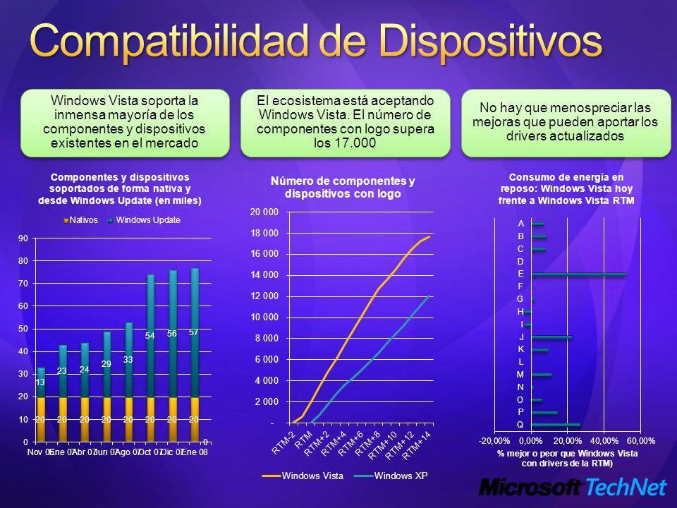 Windows Vista soporta la inmensa mayoría de los componentes y dispositivos existentes en el mercado El ecosistema está aceptando Windows Vista.