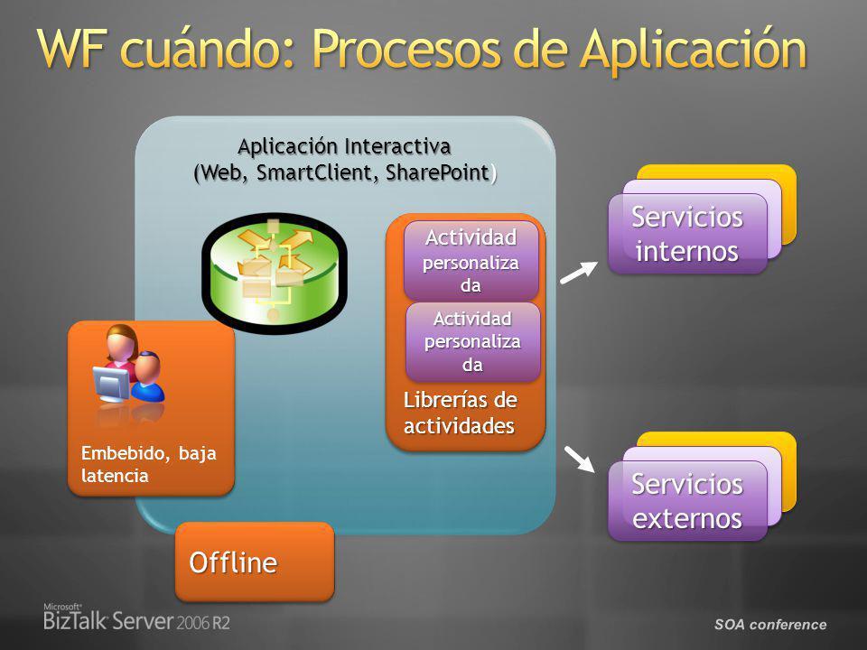 SOA conference Aplicación Interactiva (Web, SmartClient, SharePoint) Servicios internos Embebido, baja latencia Servicios externos Librerías de activi