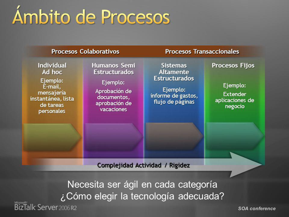 SOA conference Ejemplo: E-mail, mensajería instantánea, lista de tareas personales Individual Ad hoc Ejemplo: Aprobación de documentos, aprobación de