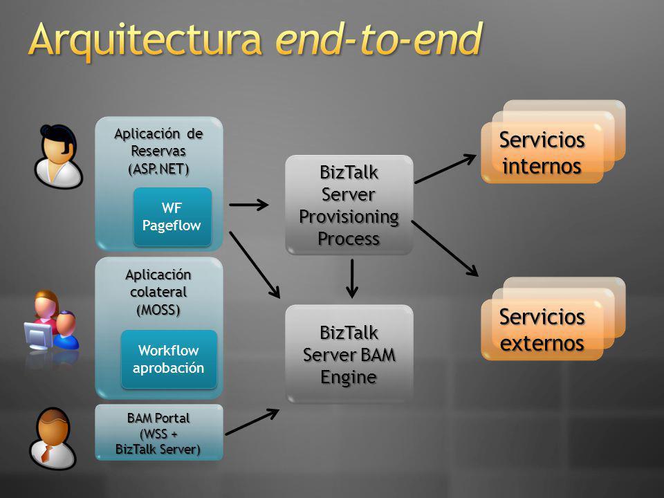 Servicios internos Servicios externos Aplicación de Reservas (ASP.NET) BizTalk Server Provisioning Process WF Pageflow WF Pageflow Aplicación colateral (MOSS) Workflow aprobación BAM Portal (WSS + BizTalk Server) BizTalk Server BAM Engine