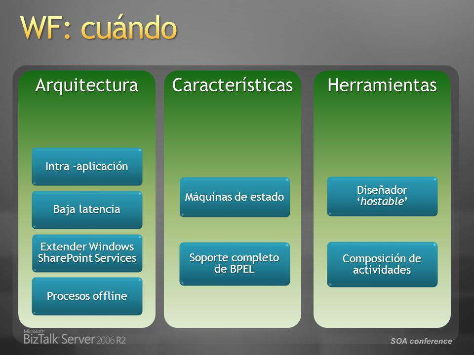 SOA conferenceArquitectura Intra -aplicación Baja latencia Extender Windows SharePoint Services Procesos offline Características Máquinas de estado Soporte completo de BPEL Herramientas Diseñadorhostable Composición de actividades