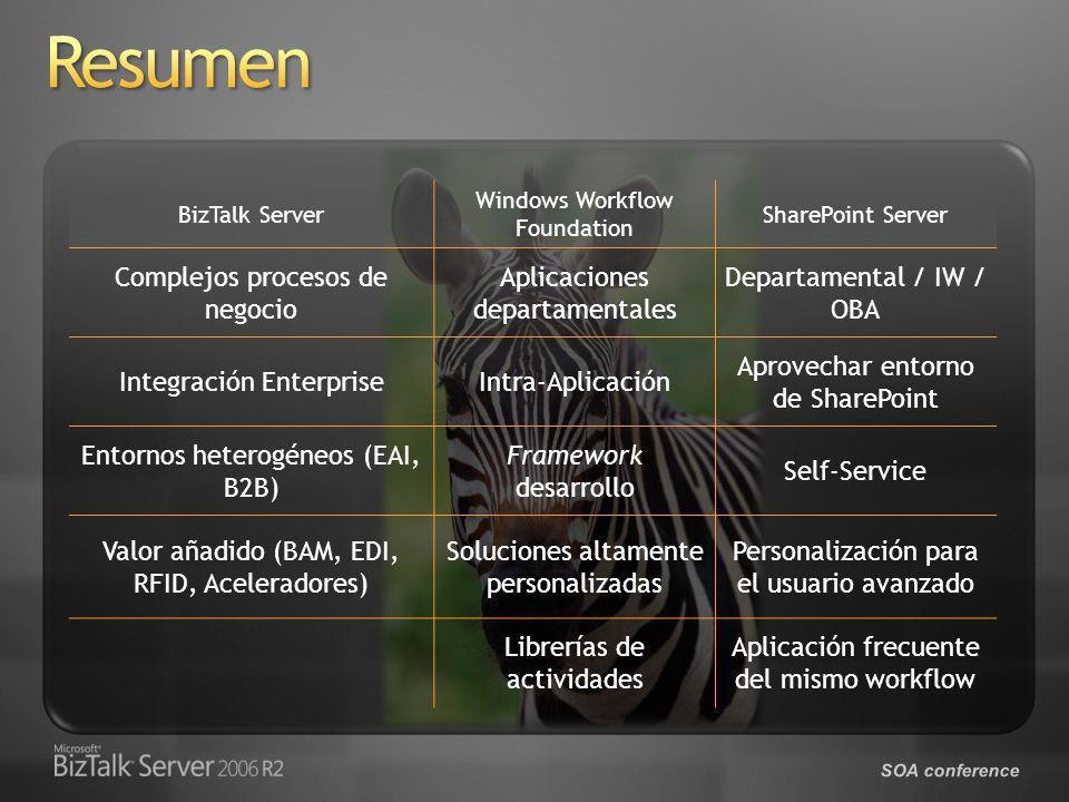 SOA conference BizTalk Server Windows Workflow Foundation SharePoint Server Complejos procesos de negocio Aplicaciones departamentales Departamental / IW / OBA Integración EnterpriseIntra-Aplicación Aprovechar entorno de SharePoint Entornos heterogéneos (EAI, B2B) Framework desarrollo Self-Service Valor añadido (BAM, EDI, RFID, Aceleradores) Soluciones altamente personalizadas Personalización para el usuario avanzado Librerías de actividades Aplicación frecuente del mismo workflow