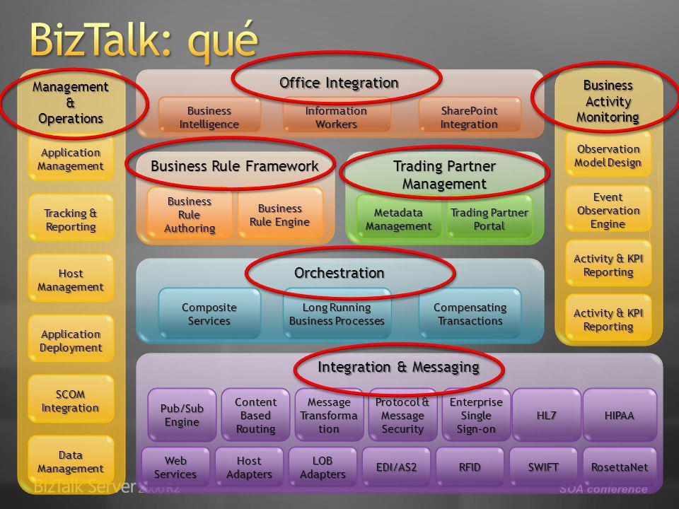 SOA conference Servicios Internos Servicios Externos Contenedor de servicio (ASMX, WCF …) Aplicación Interactiva (SmartClient, Web, Móvil) Control Ejecución (threading, serialización, scheduling Máquinas de estado