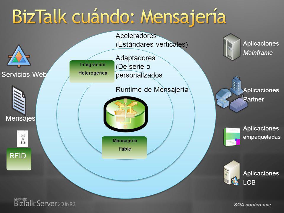 SOA conference Aplicaciones Mainframe Aplicaciones LOB Aplicaciones empaquetadas Aplicaciones Partner Mensajes Servicios Web Adaptadores (De serie o p