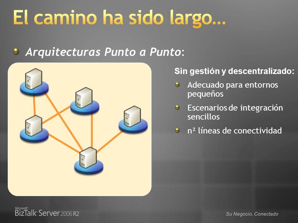 Arquitecturas Punto a Punto: Sin gestión y descentralizado: Adecuado para entornos pequeños Escenarios de integración sencillos n² líneas de conectivi