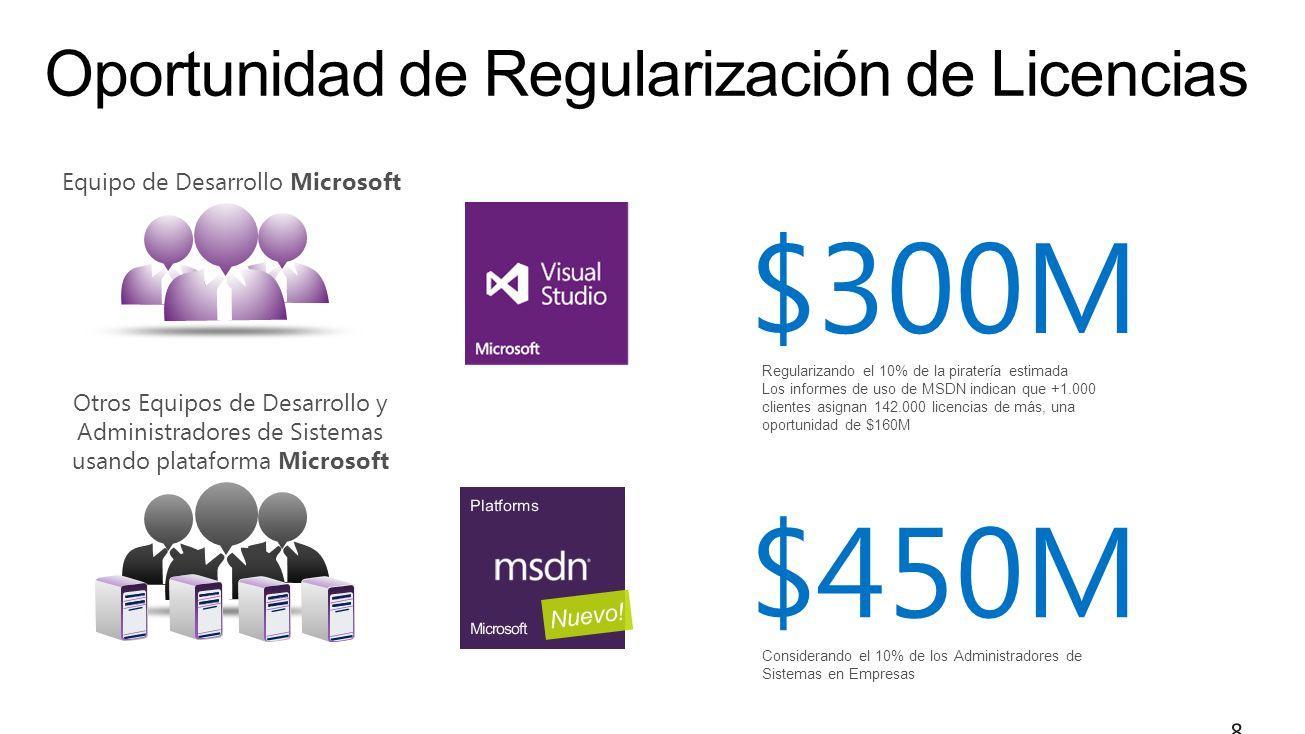 $300M Regularizando el 10% de la piratería estimada Los informes de uso de MSDN indican que +1.000 clientes asignan 142.000 licencias de más, una oportunidad de $160M $450M Considerando el 10% de los Administradores de Sistemas en Empresas Equipo de Desarrollo Microsoft Otros Equipos de Desarrollo y Administradores de Sistemas usando plataforma Microsoft