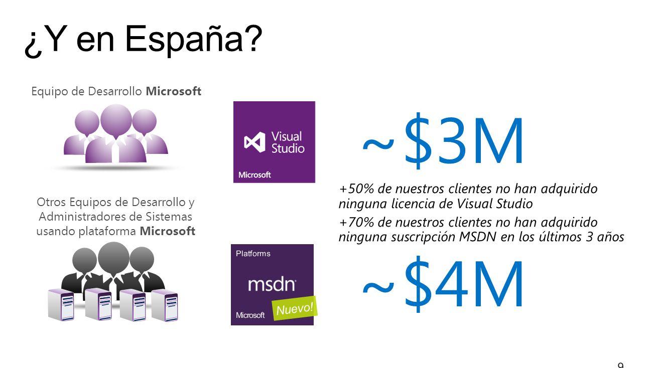 ~$3M ~$4M Equipo de Desarrollo Microsoft Otros Equipos de Desarrollo y Administradores de Sistemas usando plataforma Microsoft
