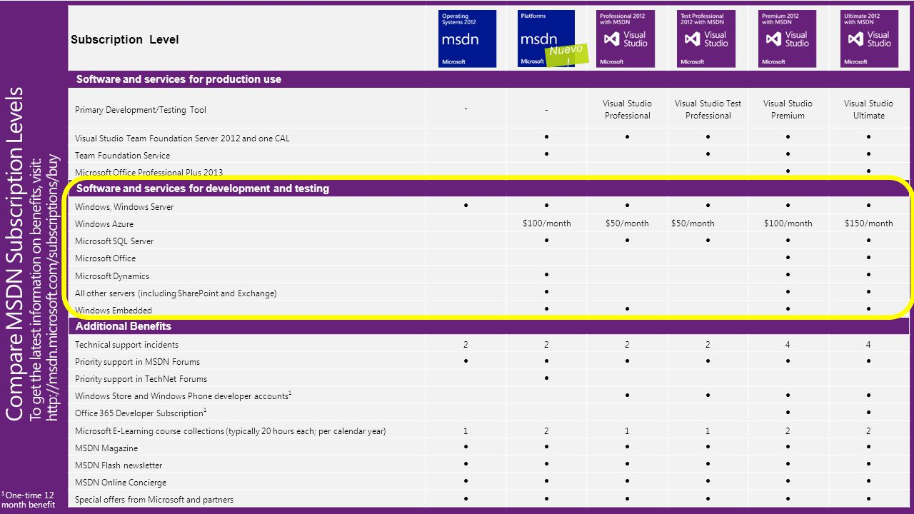 Subscription Level Software and services for production use Primary Development/Testing Tool - - Visual Studio Professional Visual Studio Test Profess