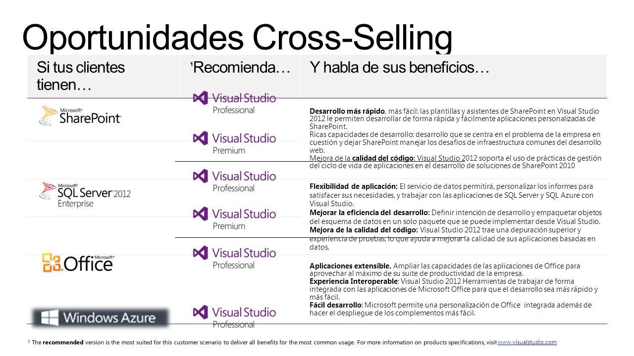 Desarrollo más rápido, más fácil: las plantillas y asistentes de SharePoint en Visual Studio 2012 le permiten desarrollar de forma rápida y fácilmente