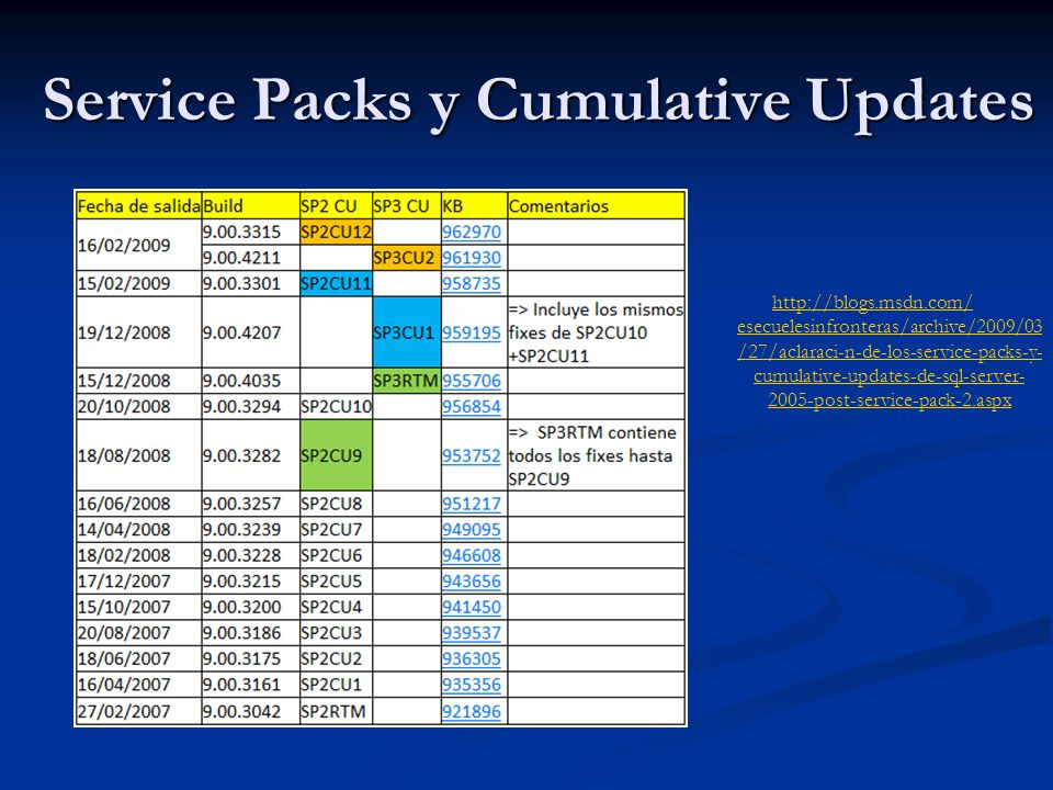 Service Packs y Cumulative Updates http://blogs.msdn.com/ esecuelesinfronteras/archive/2009/03 /27/aclaraci-n-de-los-service-packs-y- cumulative-updates-de-sql-server- 2005-post-service-pack-2.aspx