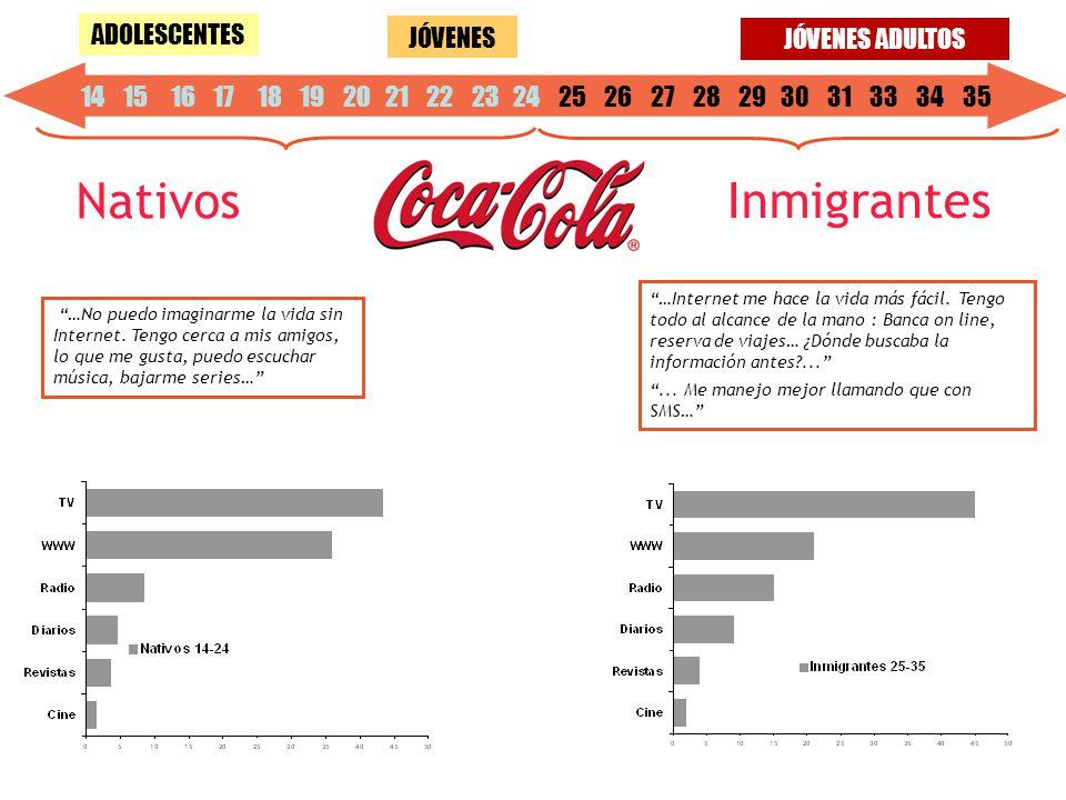 14 15 16 17 18 19 20 21 22 23 24 25 26 27 28 29 30 31 33 34 35 JÓVENES ADOLESCENTES JÓVENES ADULTOS Nativos Inmigrantes …No puedo imaginarme la vida sin Internet.