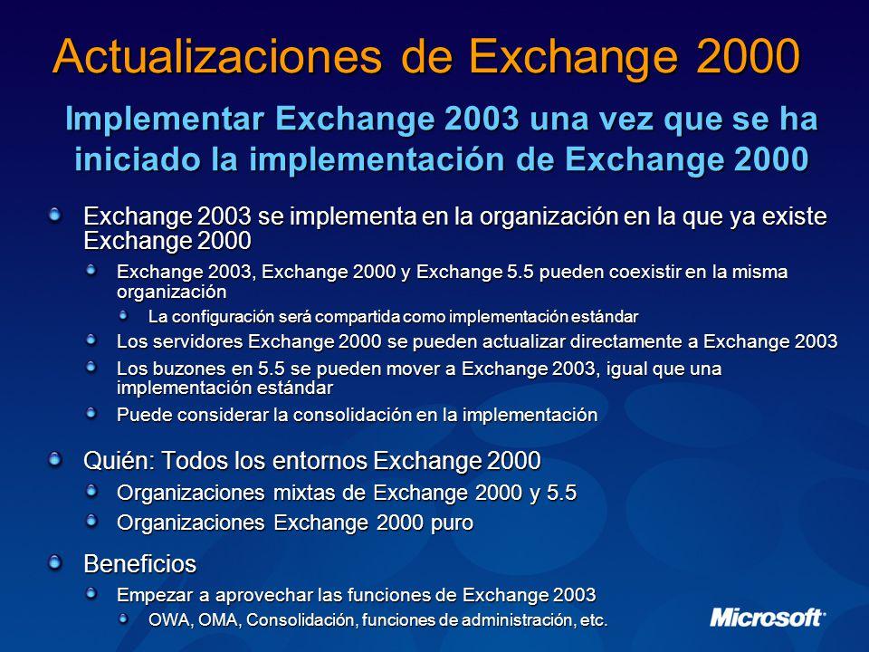 Exchange 2003 se implementa en la organización en la que ya existe Exchange 2000 Exchange 2003, Exchange 2000 y Exchange 5.5 pueden coexistir en la misma organización La configuración será compartida como implementación estándar Los servidores Exchange 2000 se pueden actualizar directamente a Exchange 2003 Los buzones en 5.5 se pueden mover a Exchange 2003, igual que una implementación estándar Puede considerar la consolidación en la implementación Quién: Todos los entornos Exchange 2000 Organizaciones mixtas de Exchange 2000 y 5.5 Organizaciones Exchange 2000 puro Beneficios Empezar a aprovechar las funciones de Exchange 2003 OWA, OMA, Consolidación, funciones de administración, etc.
