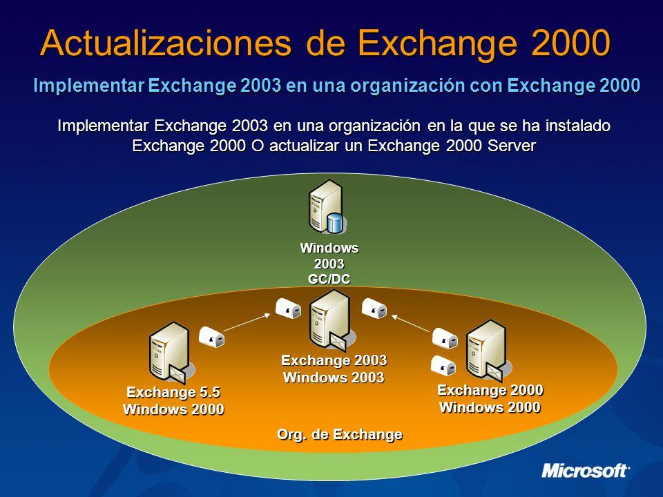 Implementar Exchange 2003 en una organización con Exchange 2000 Implementar Exchange 2003 en una organización en la que se ha instalado Exchange 2000 O actualizar un Exchange 2000 Server Actualizaciones de Exchange 2000 Windows 2003 GC/DC Exchange 2000 Windows 2000 Exchange 5.5 Windows 2000 Org.