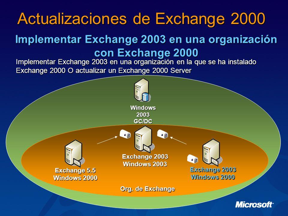 Implementar Exchange 2003 en una organización con Exchange 2000 Implementar Exchange 2003 en una organización en la que se ha instalado Exchange 2000 O actualizar un Exchange 2000 Server Actualizaciones de Exchange 2000 Windows 2003 GC/DC Exchange 2003 Windows 2000 Exchange 5.5 Windows 2000 Org.