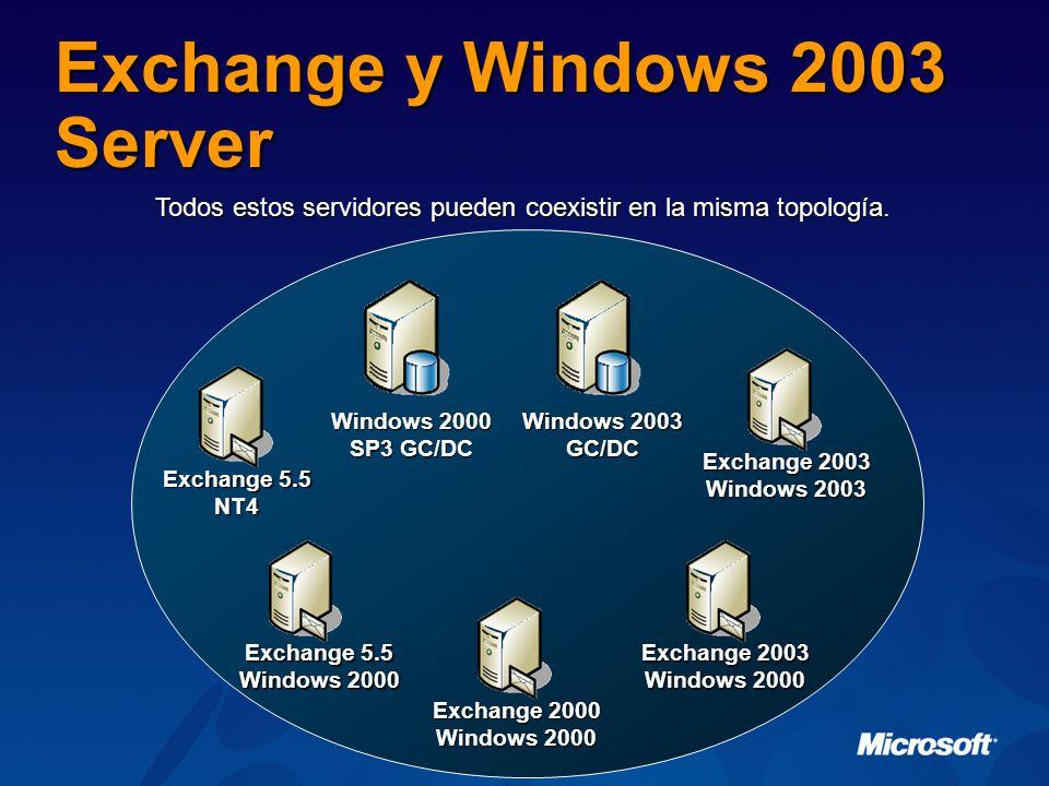 Exchange y Windows 2003 Server Exchange 5.5 Windows 2000 Exchange 2000 Windows 2000 Windows 2003 GC/DC Windows 2000 SP3 GC/DC Exchange 2003 Windows 2000 Exchange 2003 Windows 2003 Exchange 5.5 NT4 Todos estos servidores pueden coexistir en la misma topología.