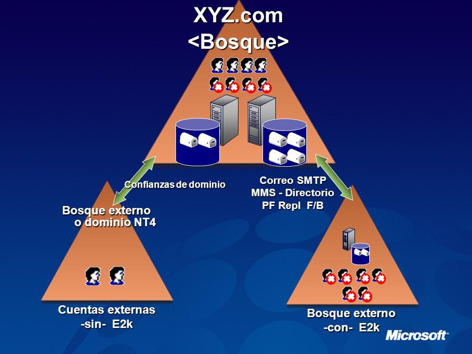 Bosque externo -con- E2k Correo SMTP MMS - Directorio PF Repl F/B XYZ.com<Bosque> Bosque externo o dominio NT4 Cuentas externas -sin- E2k Confianzas de dominio