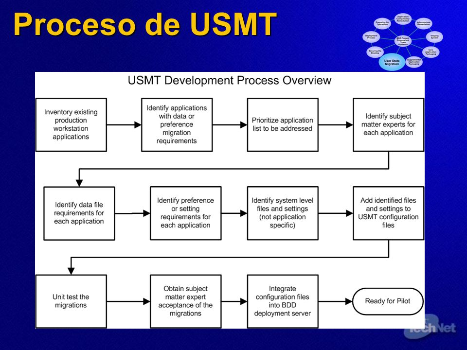 Proceso de USMT