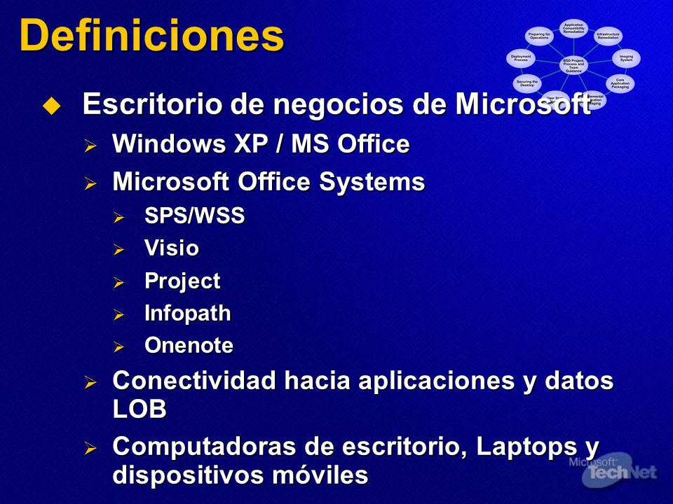 Definiciones Escritorio de negocios de Microsoft Escritorio de negocios de Microsoft Windows XP / MS Office Windows XP / MS Office Microsoft Office Systems Microsoft Office Systems SPS/WSS SPS/WSS Visio Visio Project Project Infopath Infopath Onenote Onenote Conectividad hacia aplicaciones y datos LOB Conectividad hacia aplicaciones y datos LOB Computadoras de escritorio, Laptops y dispositivos móviles Computadoras de escritorio, Laptops y dispositivos móviles