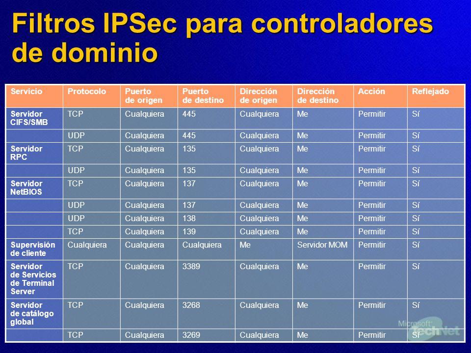 Filtros IPSec para controladores de dominio ServicioProtocoloPuerto de origen Puerto de destino Dirección de origen Dirección de destino AcciónRefleja