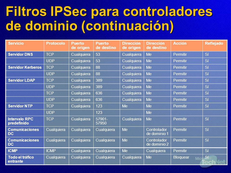 Filtros IPSec para controladores de dominio (continuación) ServicioProtocoloPuerto de origen Puerto de destino Dirección de origen Dirección de destin