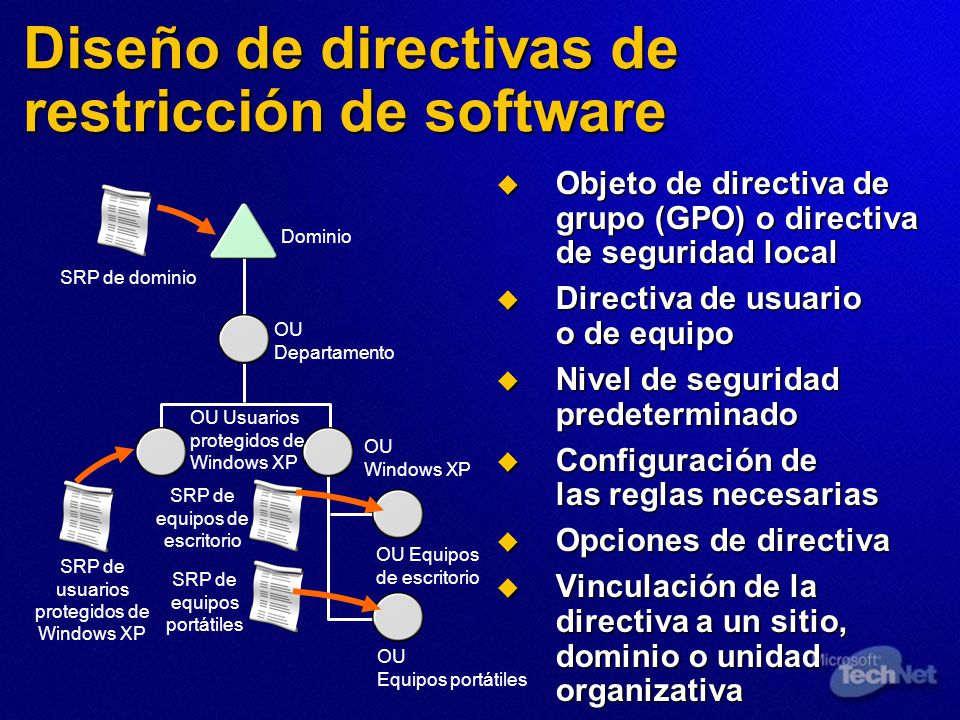 Diseño de directivas de restricción de software Dominio OU Departamento OU Usuarios protegidos de Windows XP OU Windows XP OU Equipos de escritorio OU