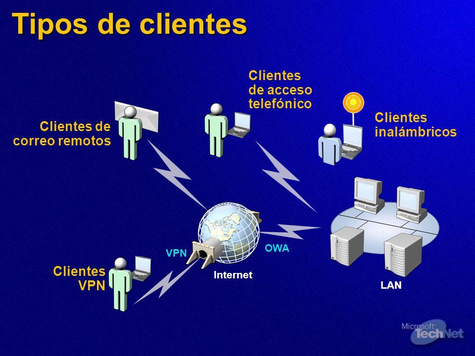 Tipos de clientes Clientes de acceso telefónico Internet LAN VPN OWA Clientes inalámbricos Clientes VPN Clientes de correo remotos