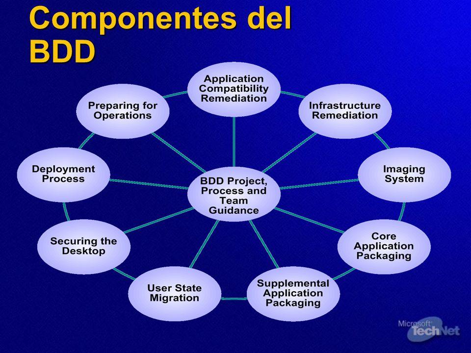 Componentes del BDD