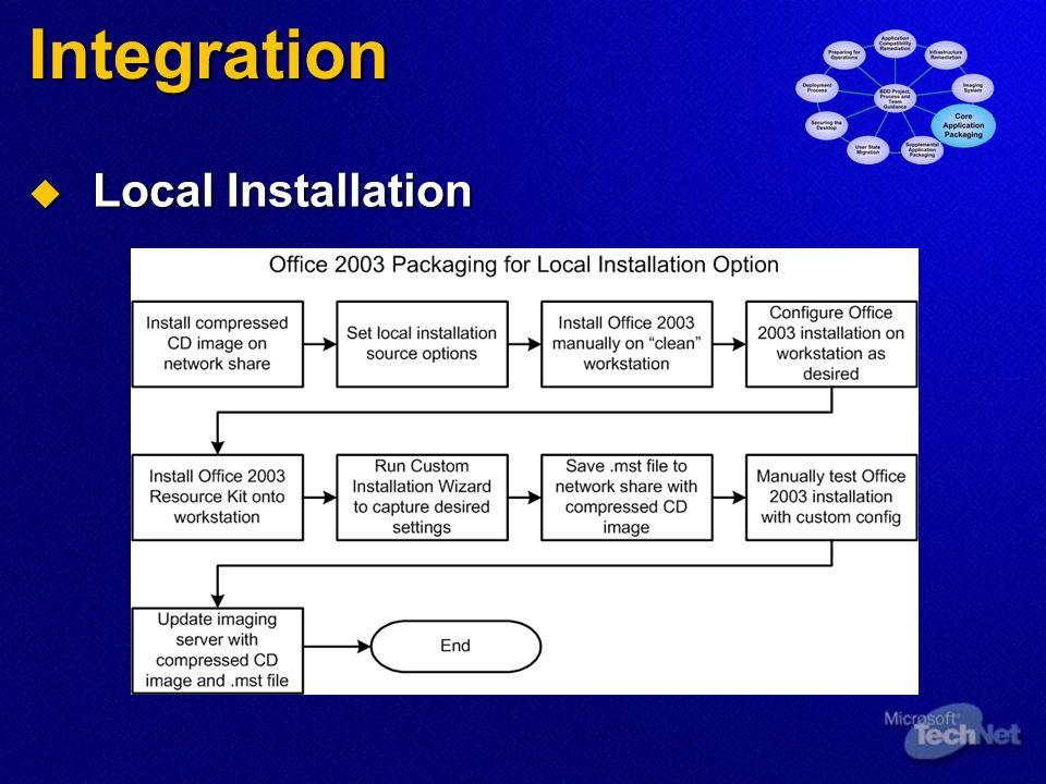 Integration Local Installation Local Installation