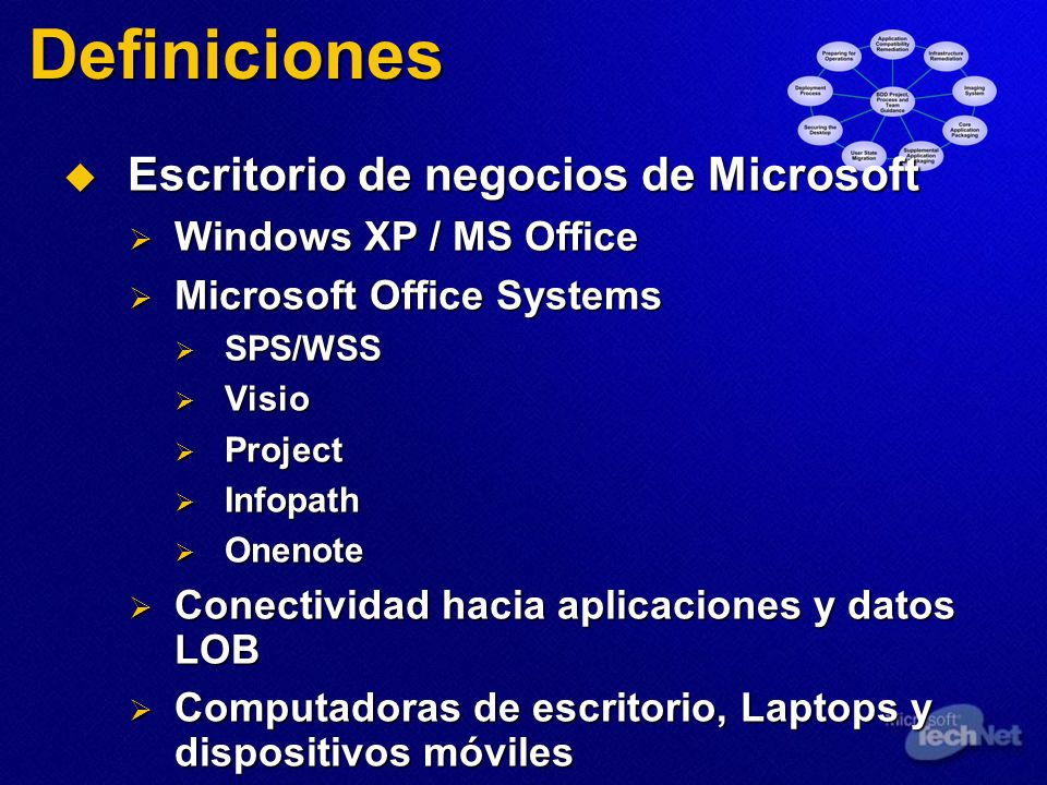 Recursos Business Desktop Deployment Business Desktop Deployment http://www.microsoft.com/desktop Office 2003 Resource Kit Office 2003 Resource Kit http://www.microsoft.com/resources/documentation/office/2 003/all/reskit/en-us/default_home.mspx http://www.microsoft.com/resources/documentation/office/2 003/all/reskit/en-us/default_home.mspx