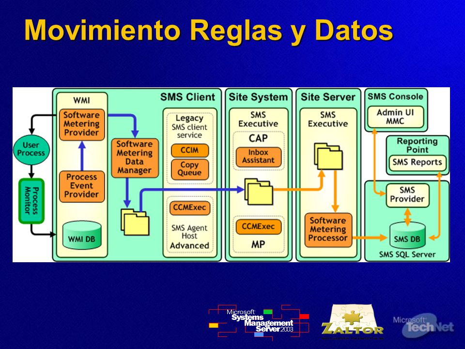 Movimiento Reglas y Datos