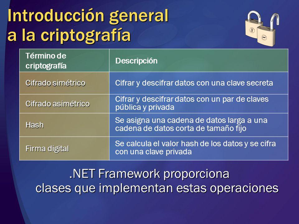 Introducción general a la criptografía Término de criptografía Descripción Cifrado simétrico Cifrar y descifrar datos con una clave secreta Cifrado as