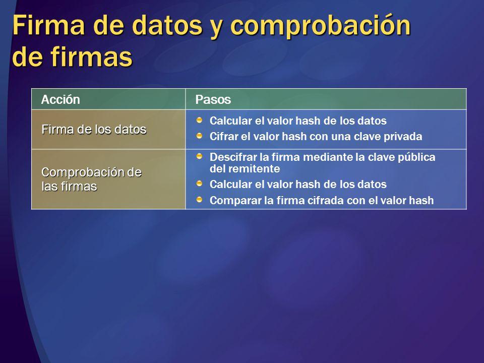 Firma de datos y comprobación de firmas AcciónPasos Firma de los datos Calcular el valor hash de los datos Cifrar el valor hash con una clave privada