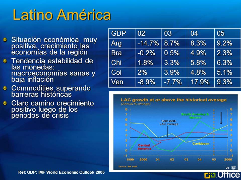 Latino América Situación económica muy positiva, crecimiento las economías de la región Tendencia estabilidad de las monedas: macroeconomías sanas y baja inflación Commodities superando barreras históricas Claro camino crecimiento positivo luego de los periodos de crisis GDP02030405 Arg-14.7%8.7%8.3%9.2% Bra-0.2%0.5%4.9%2.3% Chi1.8%3.3%5.8%6.3% Col2%3.9%4.8%5.1% Ven-8.9%-7.7%17.9%9.3% Ref: GDP: IMF World Economic Outlook 2005