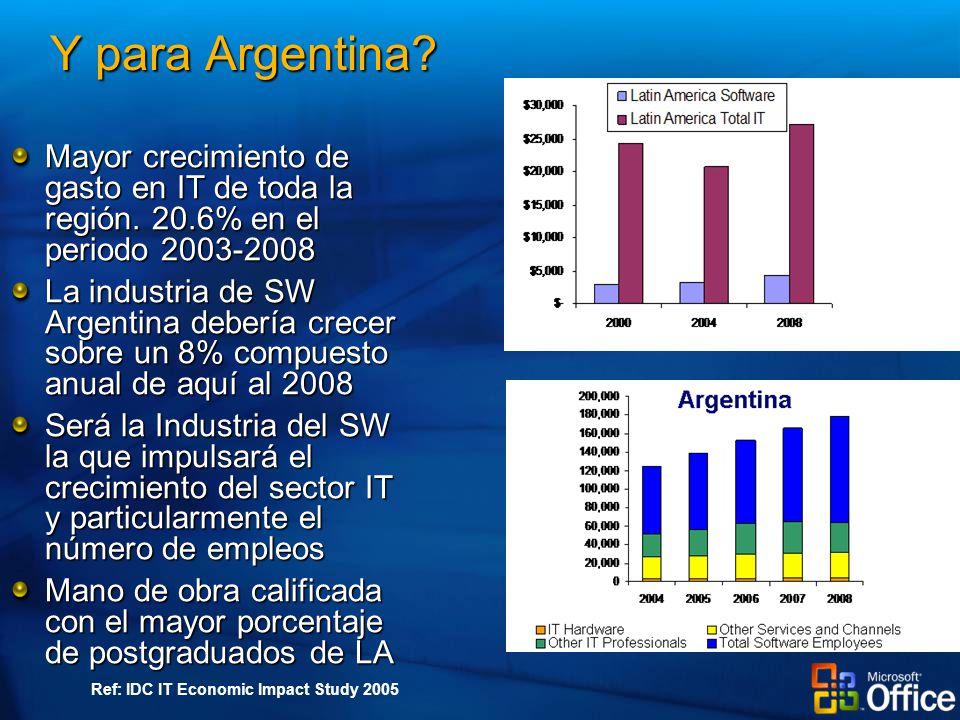 Y para Argentina. Mayor crecimiento de gasto en IT de toda la región.