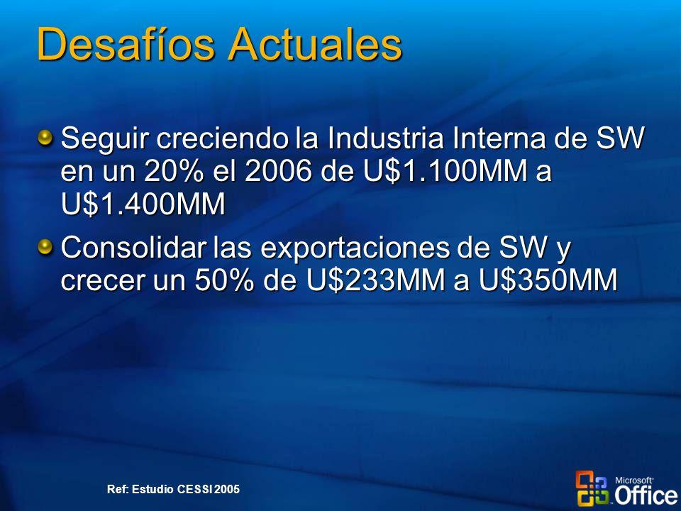 Desafíos Actuales Seguir creciendo la Industria Interna de SW en un 20% el 2006 de U$1.100MM a U$1.400MM Consolidar las exportaciones de SW y crecer un 50% de U$233MM a U$350MM Ref: Estudio CESSI 2005
