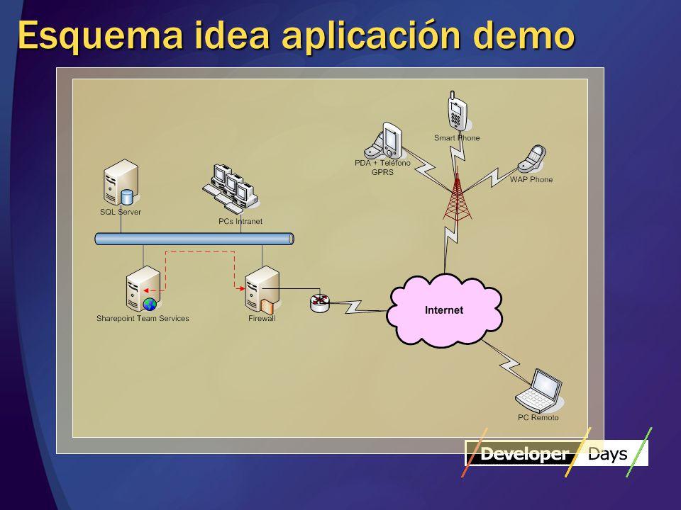 Esquema idea aplicación demo